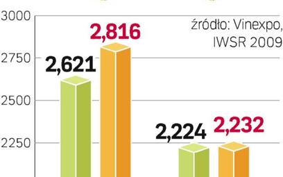 Konsumpcja wina na głowę spadła w latach 2003 – 2007 tylko w sześciu państwach. W 108 krajach wzrosł