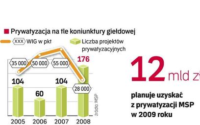 W 2008 r. WIG20 stracił aż 48 proc. Skarb Państwa, mimo dekoniunktury, wprowadził na parkiet dwie sp