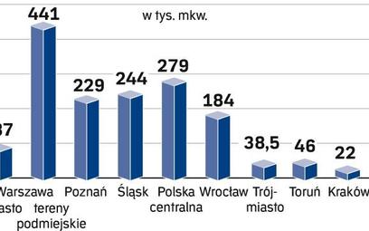 Popyt na magazyny według lokalizacji (2008 r.)