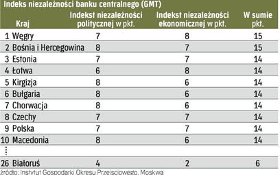 NBP znalazł się w pierwszej dziesiątce rankingu niezależności. Wyżej sklasyfikowano m.in. banki Kirg