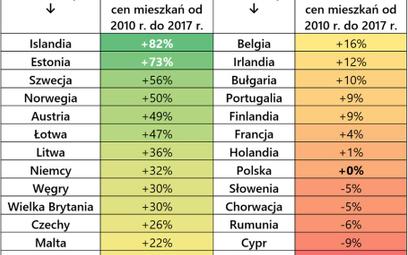 Polski rynek mieszkań to fenomen