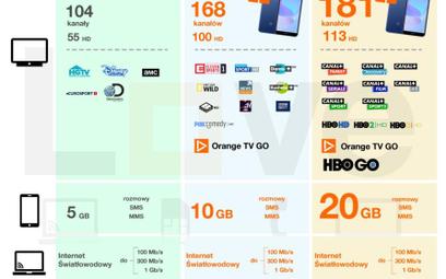 W Orange Love pojawiają się droższe pakiety z telewizją