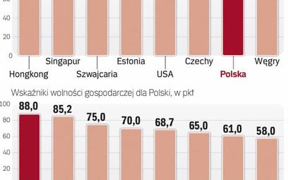 Polska radzi sobie coraz lepiej w rankingu