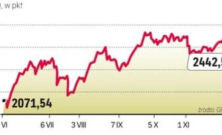 Od czerwca WIG20 zyskał prawie 17 proc.