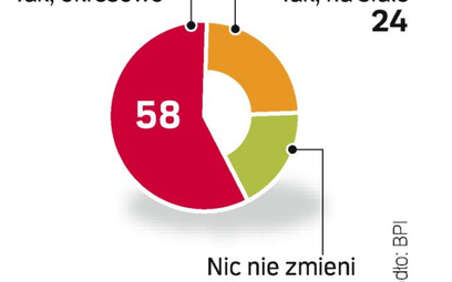 21 proc. polskich szefów liczy, że nie będzie musiało zmienić metod zarządzania firmą. Ten optymizm