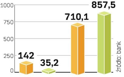 Wyniki Bre banku. Zysk kwartalny banku spadł do poziomu najniższego od czterech lat. Ale w całym 200