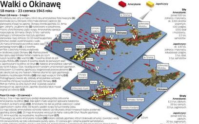 Walki o Okinawę