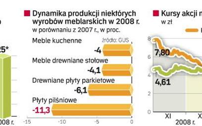 Meble najczęściej kupują lokatorzy nowych mieszkań. Statystyczny Polak, który się nie przeprowadza d
