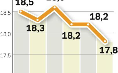 W 2009 r. przychody skonsolidowane TP SA mają być niższe. Analitycy szacują, że wyniosą 17,85 mld zł