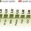 Dobry tydzień na warszawskiej giełdzie. Indeks największych spółek zyskał w mijającym tygodniu ponad