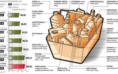 Ceny koszyka 20 produktów spadają, sieci dyskontowe wciąż najtańsze