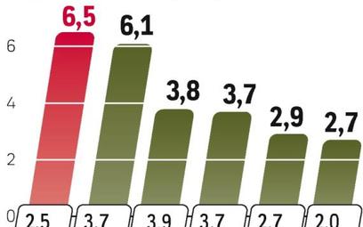 Kraje bałtyckie na czele