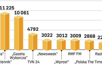 """""""Rzeczpospolita"""" 2008: opiniotwórcza, wiarygodna, drapieżna"""