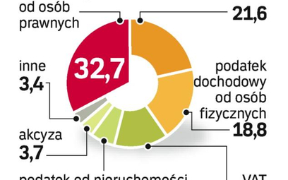 wpŁywy z podatkÓw. Tak wyglądała w grudniu struktura wpływów podatkowych rosyjskiego budżetu.