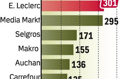 Firmy handlowe wciąż inwestują wgazetki. Polacy nazakupach zwracają nanie dużą uwagę.