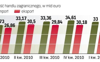 Eksport wzrósł do wszystkich krajów z dziesiątki największych partnerów handlowych. Zmniejszył się i