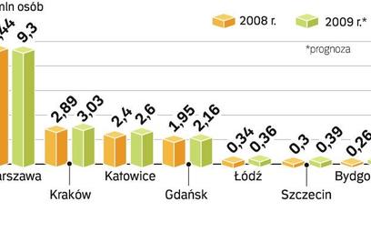 PasaŻerowie w wybranych portach lotniczych. Najwięcej nowych podróżnych, bo aż ok. 45,5 proc., przyb