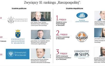 Ranking Wydziałów Prawa 2021: mamy nowego lidera uczelni publicznych