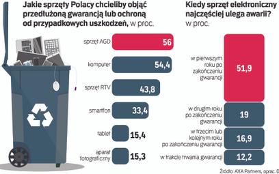 Większość Polaków uważa, że elektronika i AGD są bardziej awaryjne niż 10 lat temu