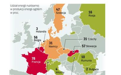 Najwięcej, 58 reaktorów, działa we Francji. To z francuskim EDF Polska Grupa Energetyczna podpisała