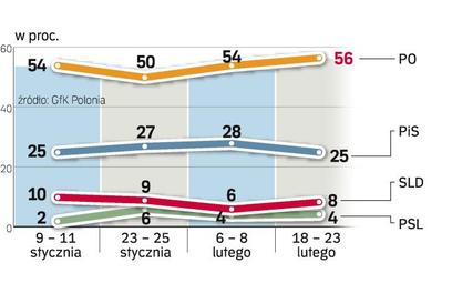 Rosnąca po kongresie PiS liczba zwolenników tej partii pod koniec lutego spadła. Sondaż GfK Polonia,