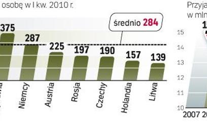 Goście odwiedzający Polskę wydają znacznie mniej pieniędzy niż podróżujący Chińczycy.