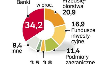 Polscy inwestorzy podatni na światowe trendy