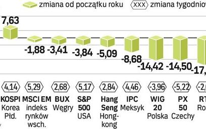 Zmiany indeksów na giełdach. Mimo zwyżek giełdy w Warszawie, Pradze czy Moskwie nie odrobiły strat z