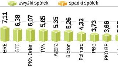 Indeks WIG20 zyskał wczoraj 2,99 proc. Tylko cztery spółki z indeksu WIG20 zakończyło piątkową sesję