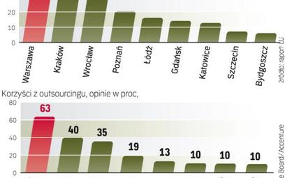 W Polsce jest ponad 200 centrów usług BPO i SSC. Czyli co trzeci taki ośrodek w Europie Środkowo-Wsc