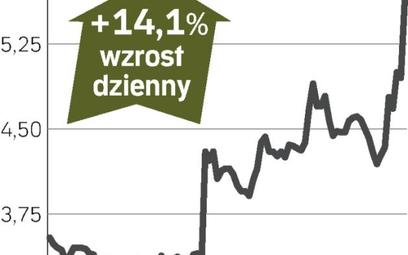 bmp, akcje funduszu drożeją na giełdzie