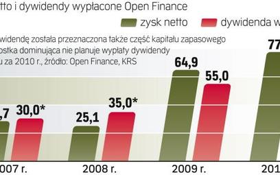 Rosną zyski pośrednika finansowego