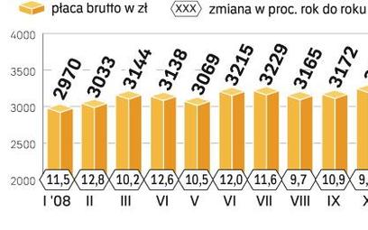 PrzeciĘtne wynagrodzenie w Polsce