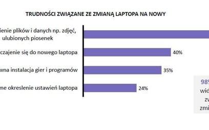Badanie: 22 proc. posiadaczy laptopów w ciągu roku chce kupić nowe urządzenie