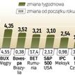 W minionym tygodniu największą siłę pokazał parkiet moskiewski. Polska giełda, ze wzrostem na poziom