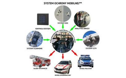 System Ochrony Mobilnej – wyższa klasa bezpieczeństwa