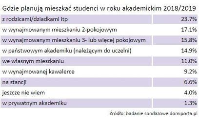 Student nie chce do akademika