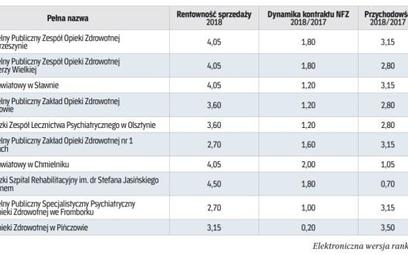 Szpitale z kontraktem nfz poniżej 39 mln złotych