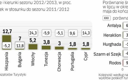 Grecja wróciła do łask polskich turystów