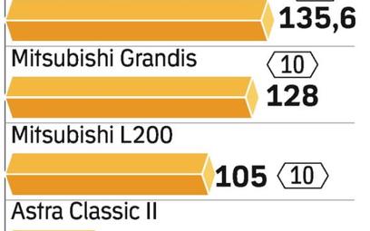 Salony obniżają ceny nowych aut